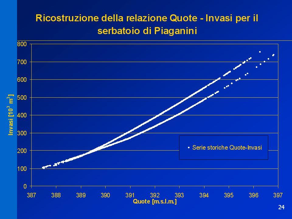 24 Relazione invaso-quota PiaganiniRelazione invaso-quota Piaganini