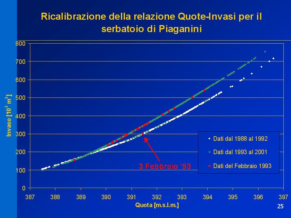 25 Ricalibrazione scalaRicalibrazione scala