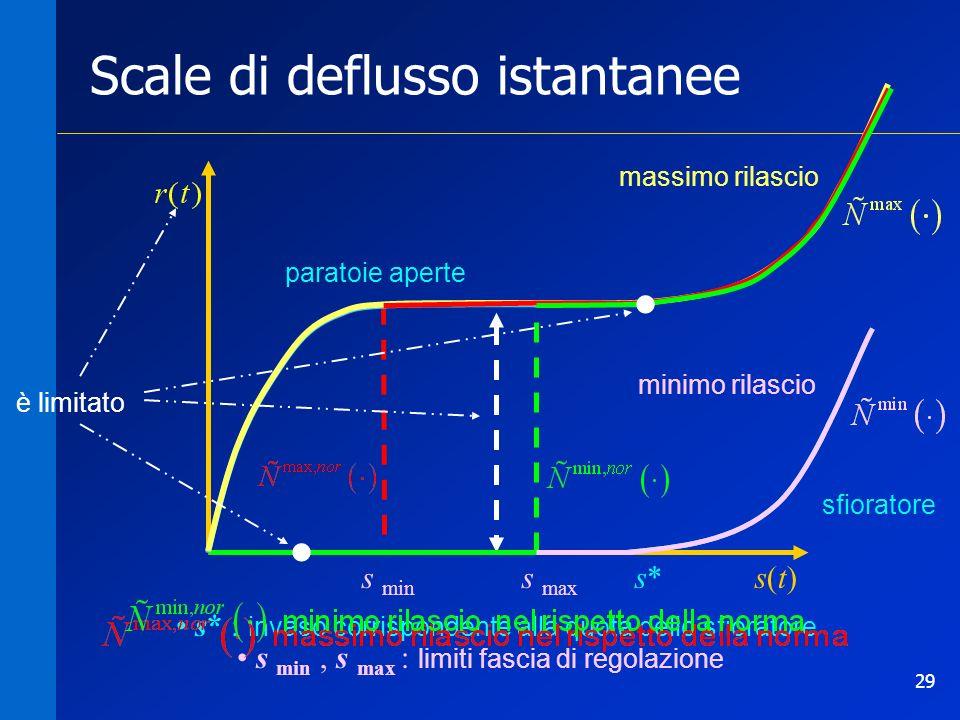 29 Scale di deflusso istantanee s min, s max : limiti fascia di regolazione s* : invaso corrispondente alla quota dello sfioratore s min s max s* sfio