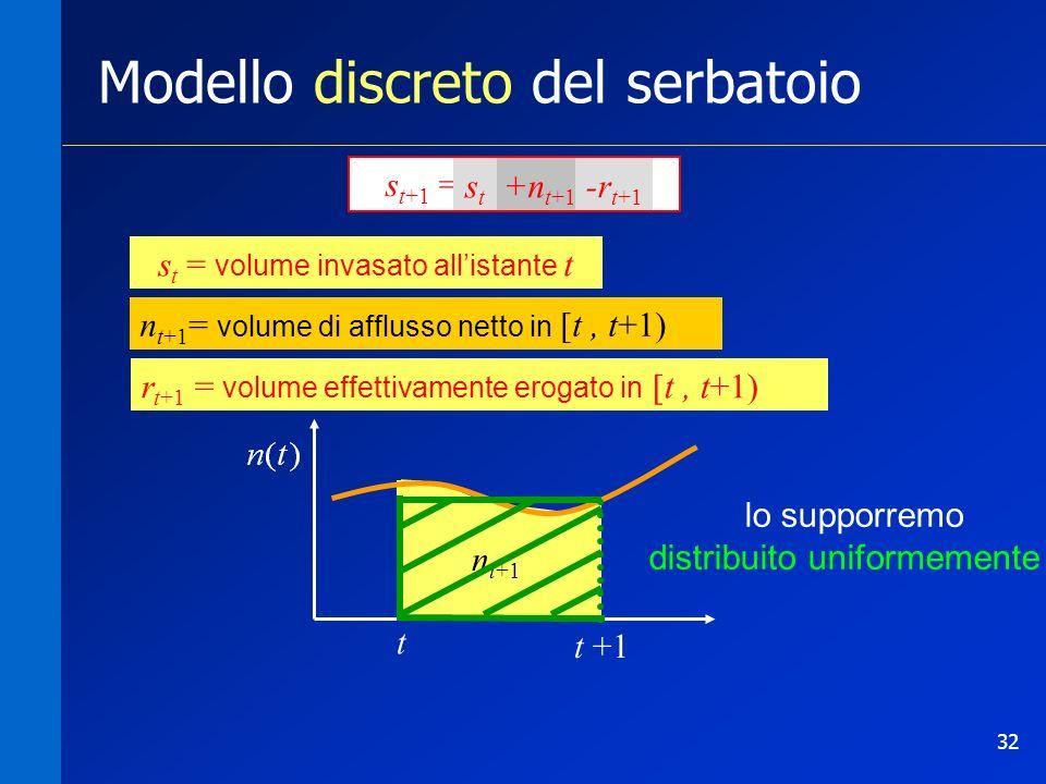 32 s t+1 = s t +n t+1 -r t+1 n t+1 = volume di afflusso netto in [t,t+1) +n t+1 Modello discreto del serbatoio t t +1 n t+1 = volume di afflusso netto