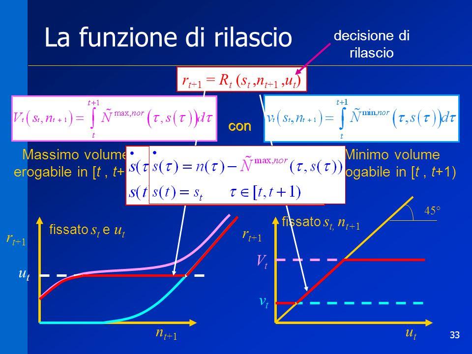 33 La funzione di rilascio r t+1 = R t (s t,n t+1,u t ) Massimo volume erogabile in [t, t+1) Minimo volume erogabile in [t, t+1) r t+1 n t+1 utut utut