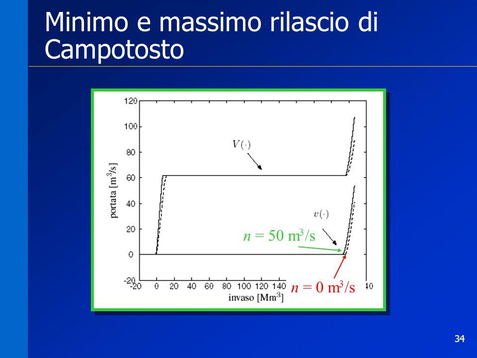 34 Minimo e massimo rilascio di Campotosto n = 50 m 3 /s n = 0 m 3 /s