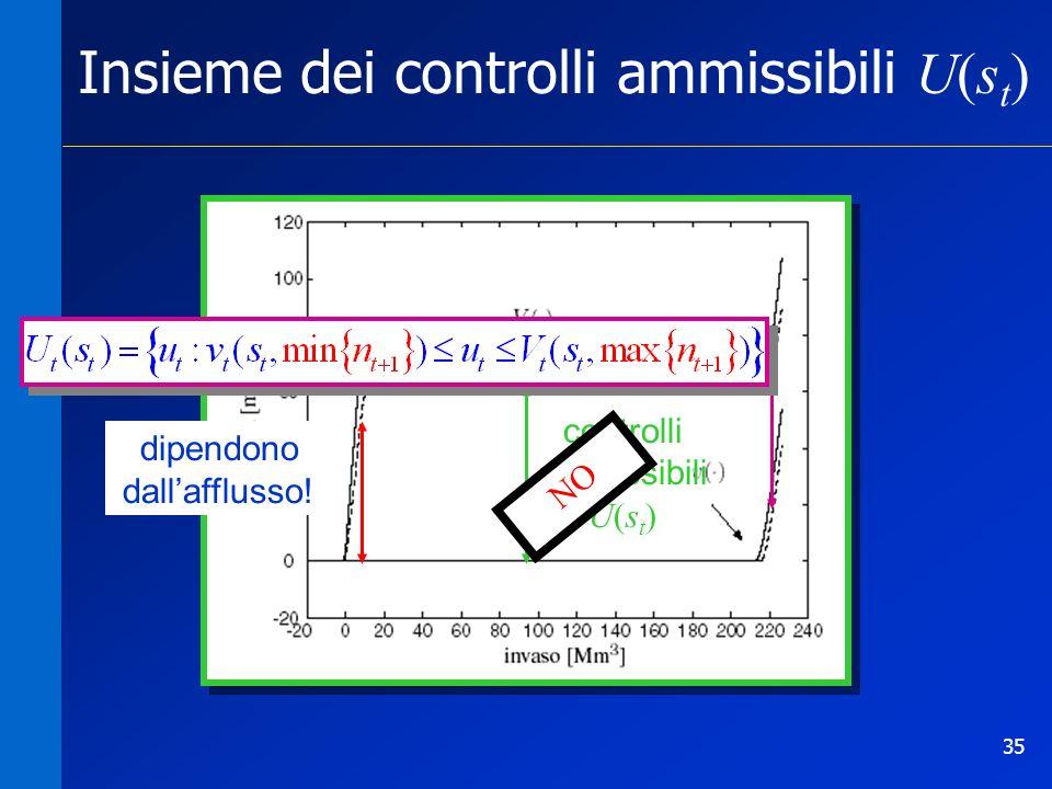 35 Insieme dei controlli ammissibili U(s t ) controlli ammissibili U(s t ) dipendono dallafflusso!