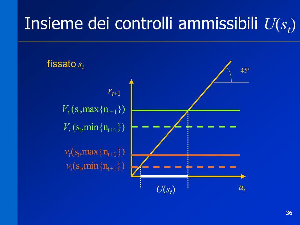 36 Insieme dei controlli ammissibili U(s t ) utut fissato s t V t (s t,min{n t+1 }) v t (s t,min{n t+1 }) r t+1 45° V t (s t,max{n t+1 }) v t (s t,max