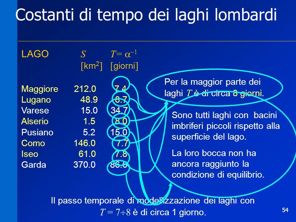 54 LAGO ST= [ km 2 ][ giorni ] Maggiore 212.0 7.4 Lugano48.9 8.7 Varese15.0 34.7 Alserio 1.5 8.0 Pusiano 5.215.0 Como 146.0 7.7 Iseo 61.0 7.8 Garda 37