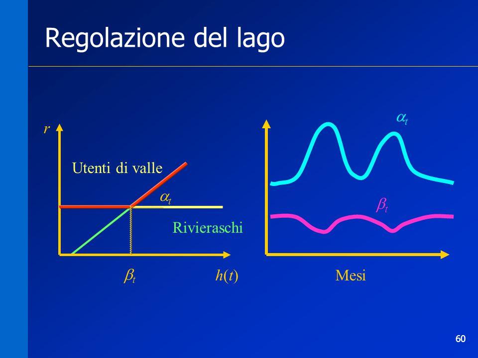 60 Utenti di valle Mesi t t Rivieraschi h(t)h(t) r Regolazione del lago t t