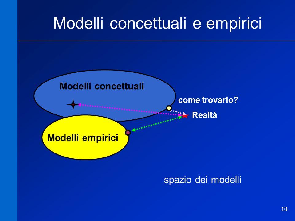 10 Modelli concettuali Realtà Modelli empirici Modelli concettuali e empirici come trovarlo? spazio dei modelli