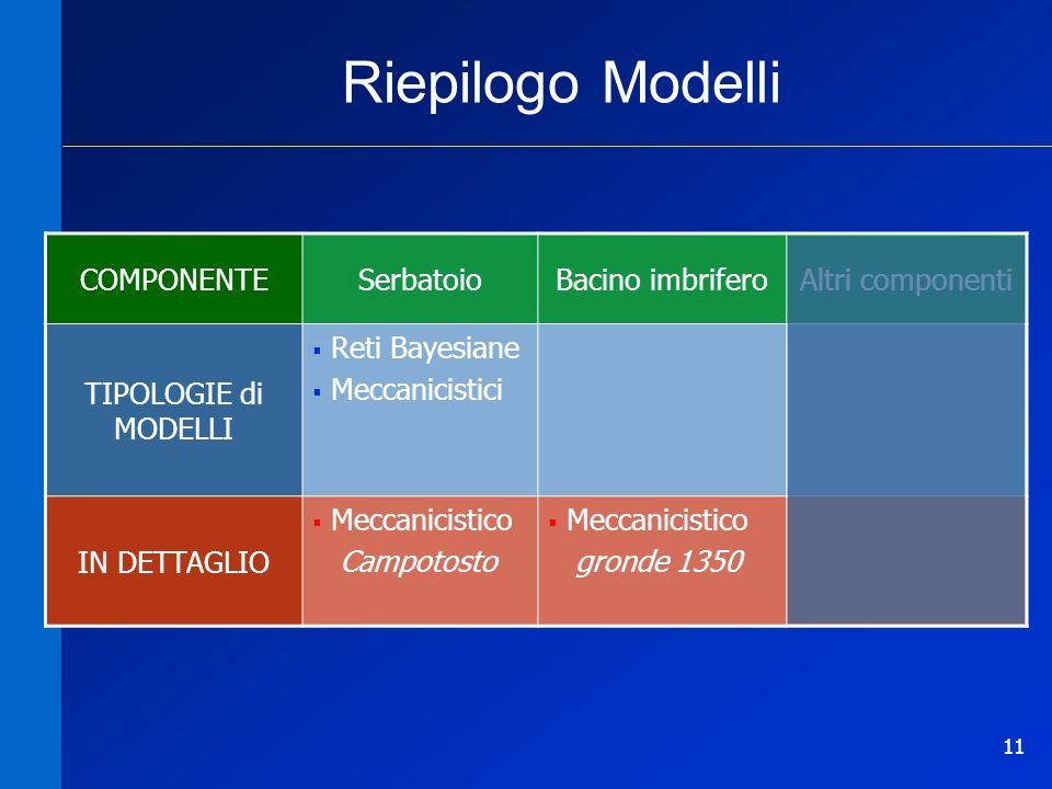 11 Riepilogo Modelli COMPONENTESerbatoioBacino imbriferoAltri componenti TIPOLOGIE di MODELLI Reti Bayesiane Meccanicistici IN DETTAGLIO Meccanicistic