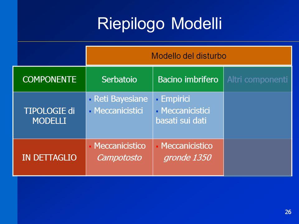 26 Riepilogo Modelli COMPONENTESerbatoioBacino imbriferoAltri componenti TIPOLOGIE di MODELLI Reti Bayesiane Meccanicistici Empirici Meccanicistici ba