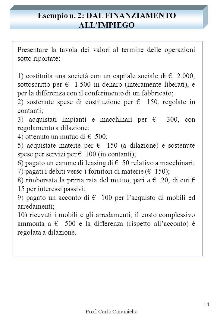 Prof. Carlo Caramiello 13 IN PARTICOLARE: I DEBITI DI DILAZIONE DEBITI DI DILAZIONE Debiti verso fornitori di impianti Debiti verso fornitori di mater