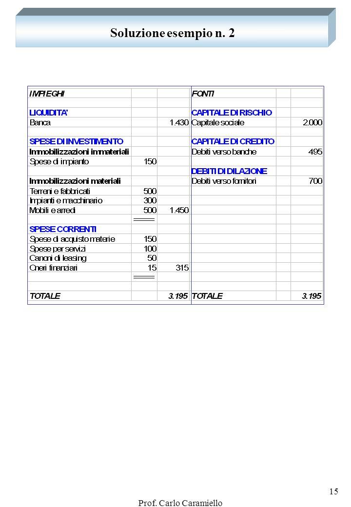 Prof. Carlo Caramiello 14 Esempio n. 2: DAL FINANZIAMENTO ALLIMPIEGO Presentare la tavola dei valori al termine delle operazioni sotto riportate: 1) c