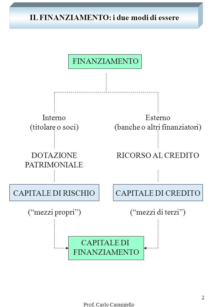 Prof. Carlo Caramiello 1 IL CIRCUITO DELLE OPERAZIONI DI GESTIONE Provvista dei mezzi monetari (Finanziamento) Acquisizione dei fattori produttivi (Im