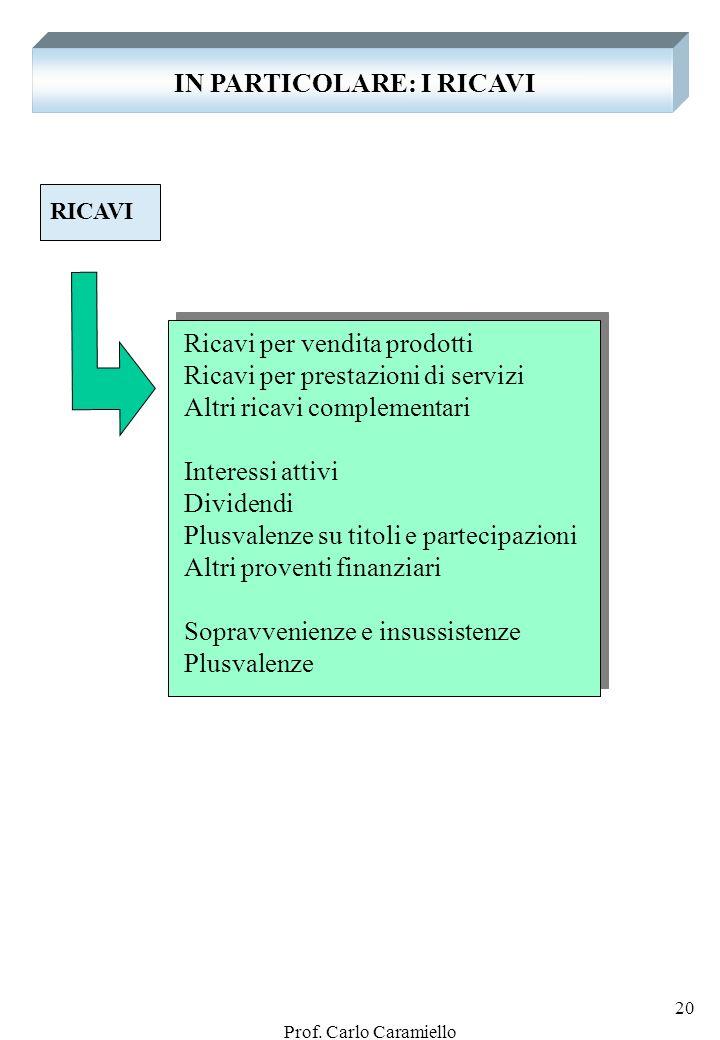 Prof. Carlo Caramiello 19 LA VENDITA: la rappresentazione Fatto riferimento allesempio precedente, lazienda ottiene, con la vendita del prodotto (beni