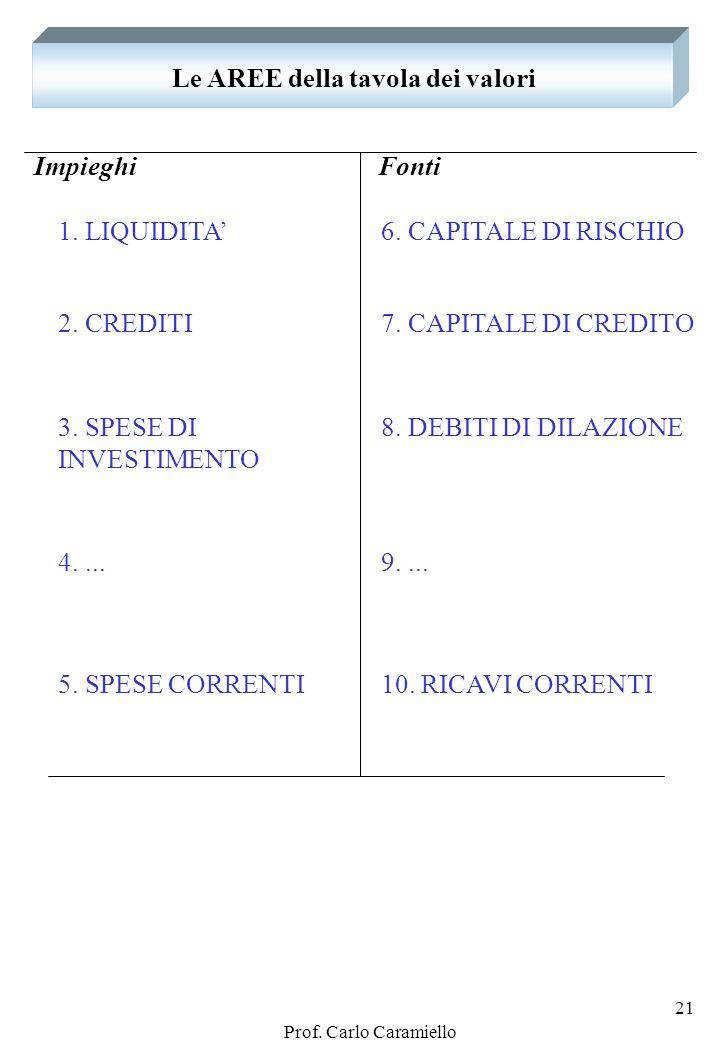 Prof. Carlo Caramiello 20 IN PARTICOLARE: I RICAVI RICAVI Ricavi per vendita prodotti Ricavi per prestazioni di servizi Altri ricavi complementari Int