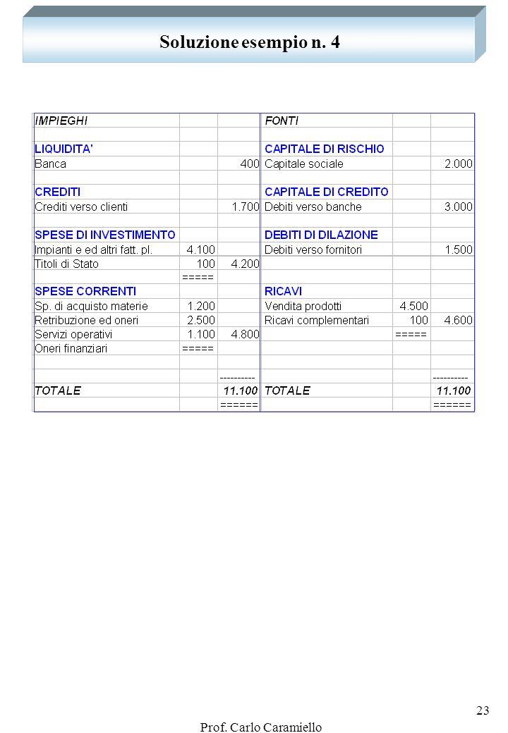 Prof. Carlo Caramiello 22 Esempio n. 4: dal finanziamento alla vendita Presentare la tavola dei valori al termine delle operazioni sotto riportate: 1)