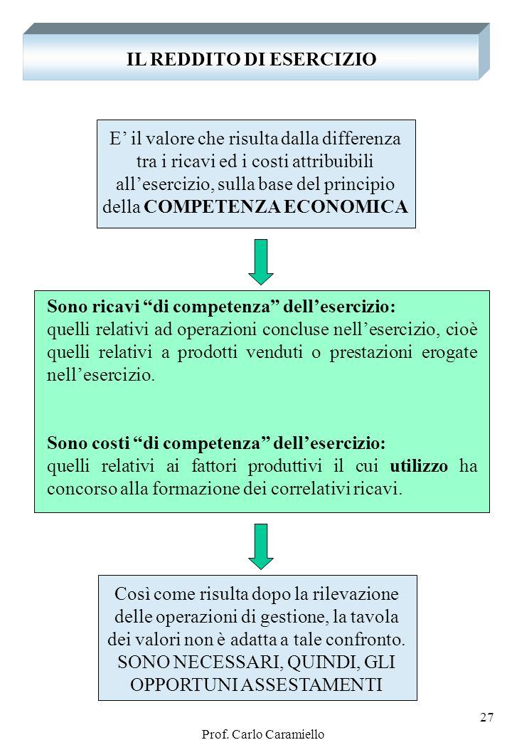 Prof. Carlo Caramiello 26 Esempio n. 6: leggiamo la seguente tavola dei valori