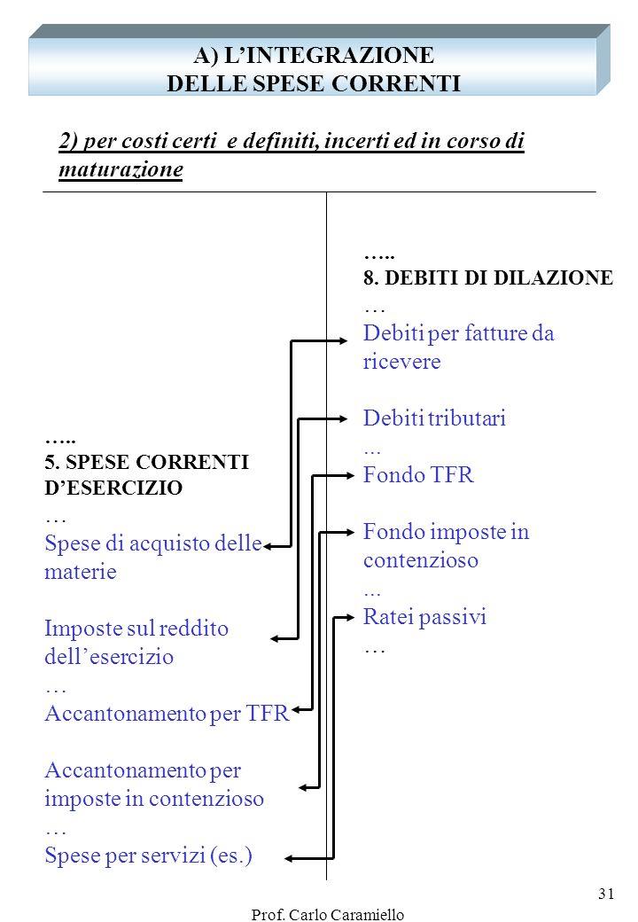 Prof. Carlo Caramiello 30 IN PARTICOLARE: LAMMORTAMENTO, LA QUOTA ED IL FONDO … 3. SPESE DI INVESTIMENTO Impianti1.000 - F.A. 250 … 5. SPESE CORRENTI