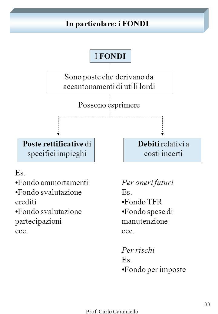 Prof. Carlo Caramiello 32 A) LINTEGRAZIONE DELLE SPESE CORRENTI ….. 2. CREDITI … Crediti verso clienti ….. 3. SPESE DI INVESTIMENTO... INVESTIMENTI FI