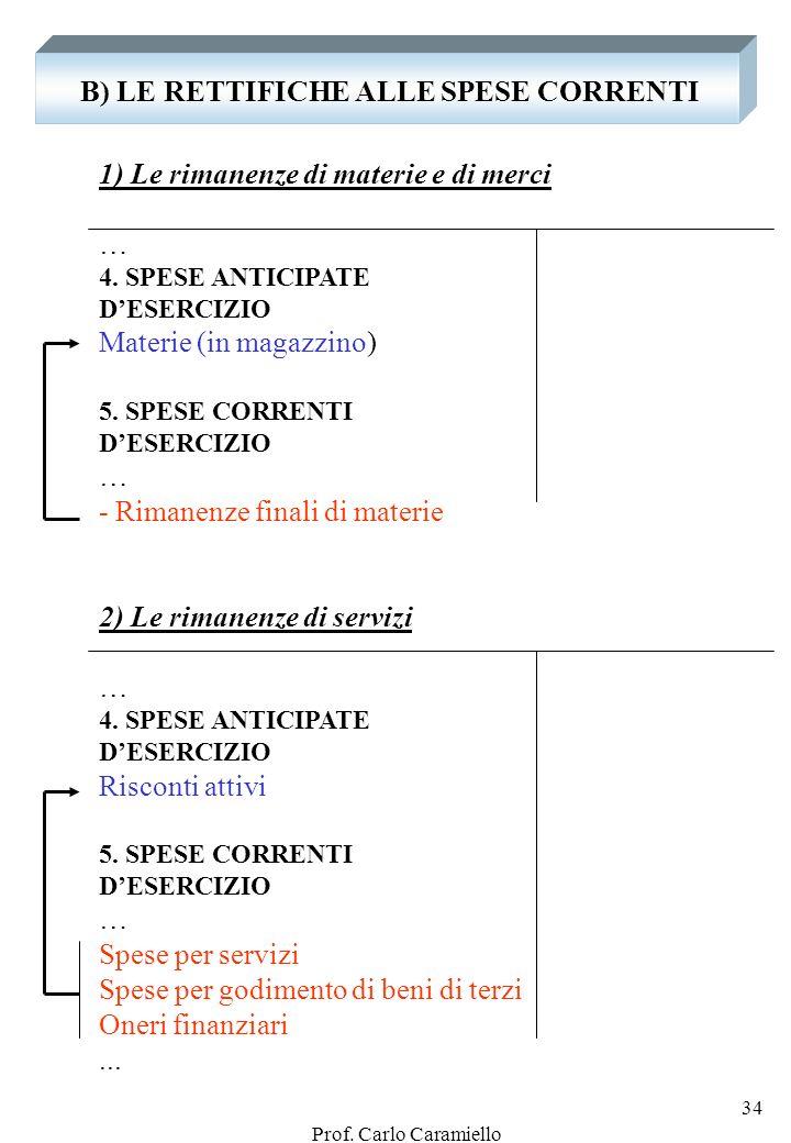 Prof. Carlo Caramiello 33 In particolare: i FONDI I FONDI Sono poste che derivano da accantonamenti di utili lordi Possono esprimere Poste rettificati