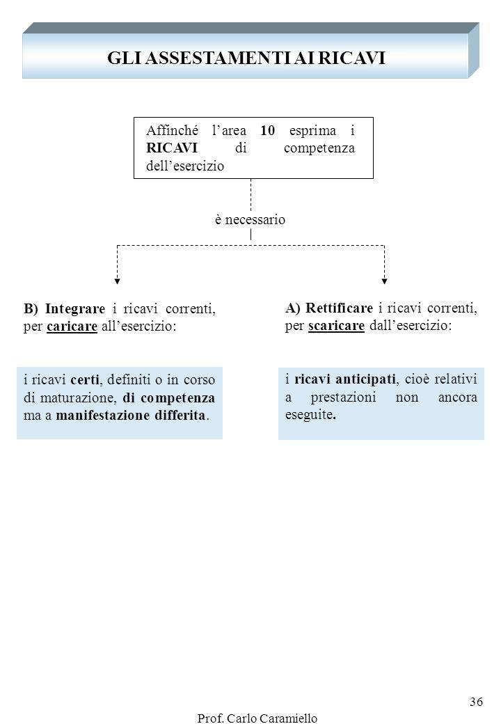 Prof. Carlo Caramiello 35 B) LE RETTIFICHE ALLE SPESE CORRENTI 3) Le rimanenze di prodotti (finiti, semilavorati e in corso) … 4. SPESE ANTICIPATE DES