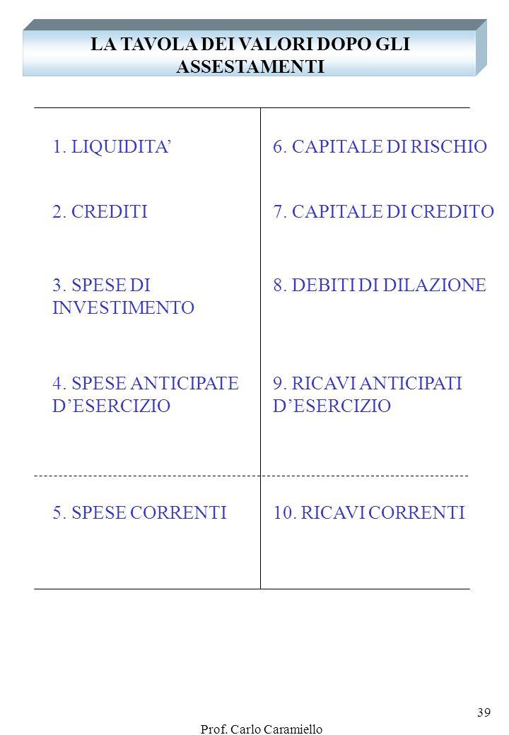 Prof. Carlo Caramiello 38 B) LE RETTIFICHE AI RICAVI CORRENTI … 9. RICAVI ANTICIPATI DESERCIZIO Risconti passivi 10.RICAVI CORRENTI DESERCIZIO … Ricav