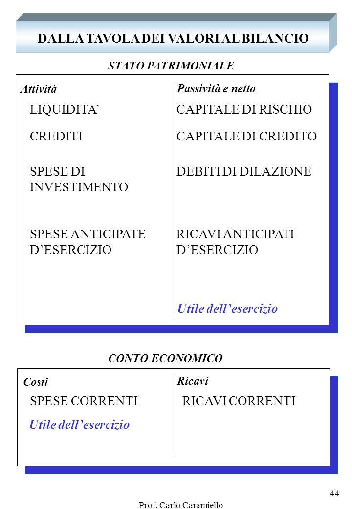 Prof. Carlo Caramiello 43 Soluzione esempio n. 7