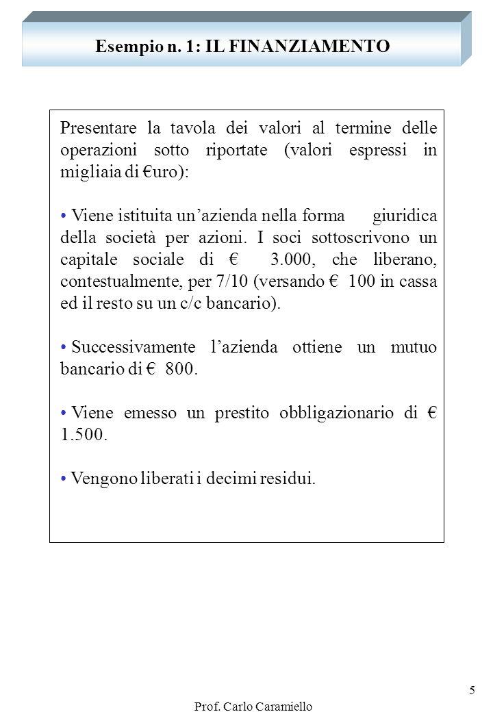 Prof. Carlo Caramiello 4 IN PARTICOLARE: IL CAPITALE DI CREDITO CAPITALE DI CREDITO Debiti verso banche - per mutui - per aperture di credito in c/c -
