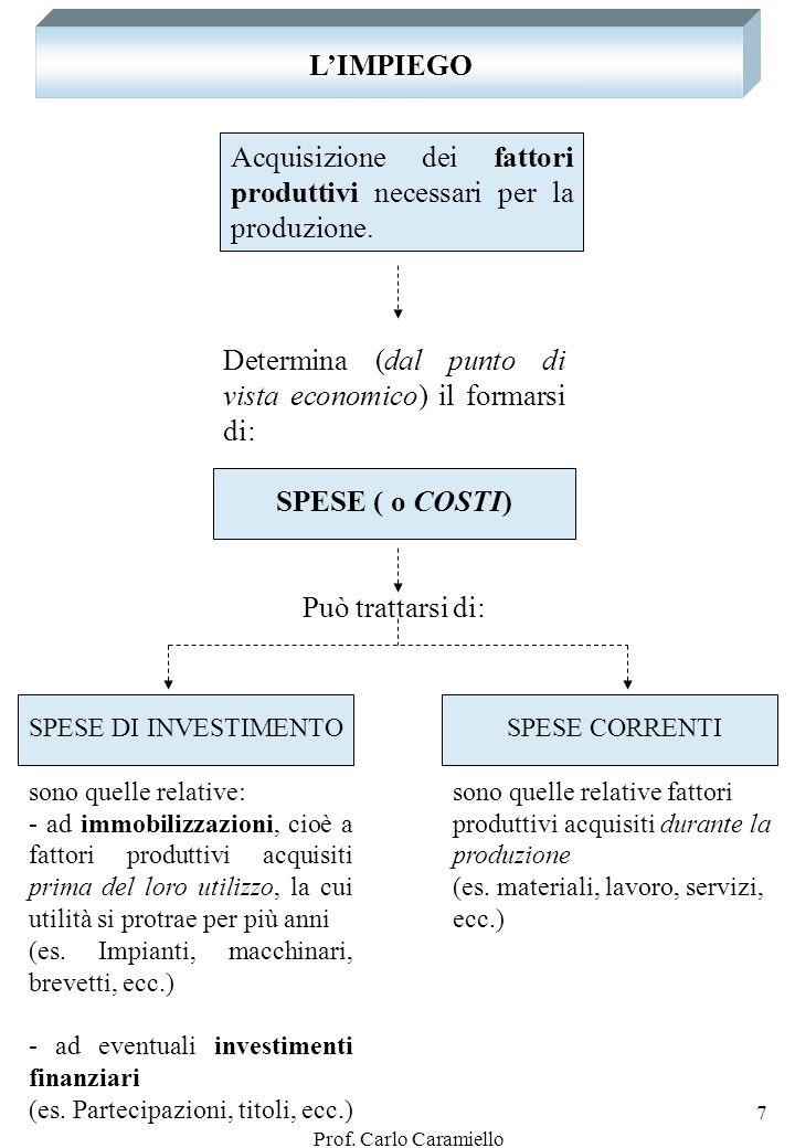 Prof. Carlo Caramiello 6 Soluzione esempio n.1 IMPIEGHI FONTI LIQUIDITA CAPITALE DI RISCHIO Banca 5.200 Capitale sociale 3.000 Cassa 100 CAPITALE DI C