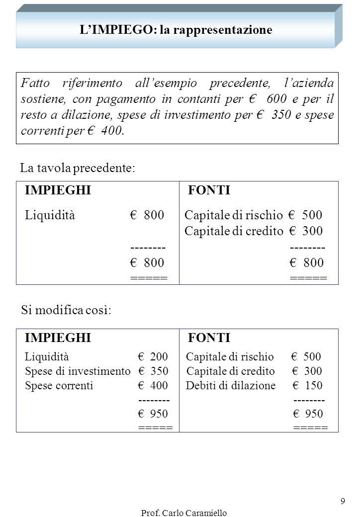 Prof. Carlo Caramiello 8 LIMPIEGO: la rappresentazione Fatto riferimento allesempio precedente, lazienda sostiene, con pagamento in contanti, spese di