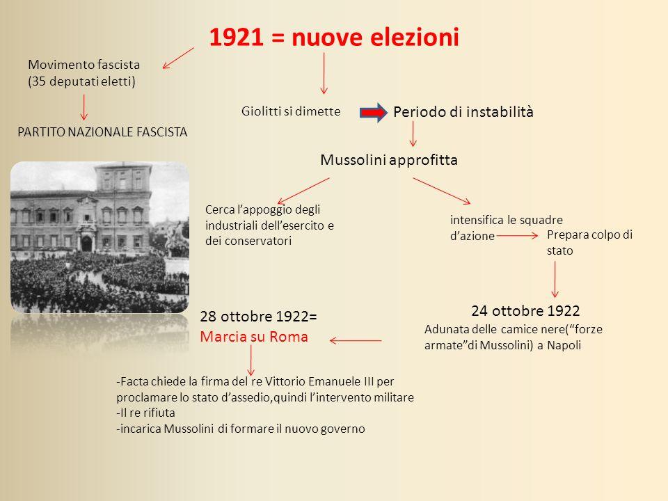 1921 = nuove elezioni Movimento fascista (35 deputati eletti) PARTITO NAZIONALE FASCISTA Giolitti si dimette Periodo di instabilità Mussolini approfit