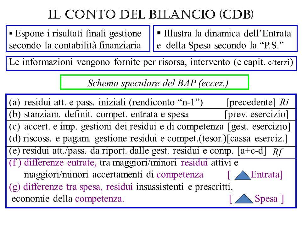 Il Conto del Bilancio (CdB) Espone i risultati finali gestione secondo la contabilità finanziaria (a)residui att. e pass. iniziali (rendiconto n-1) [p