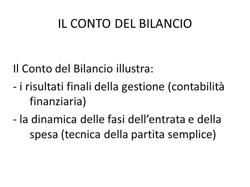 IL CONTO DEL BILANCIO Il Conto del Bilancio illustra: - i risultati finali della gestione (contabilità finanziaria) - la dinamica delle fasi dellentra