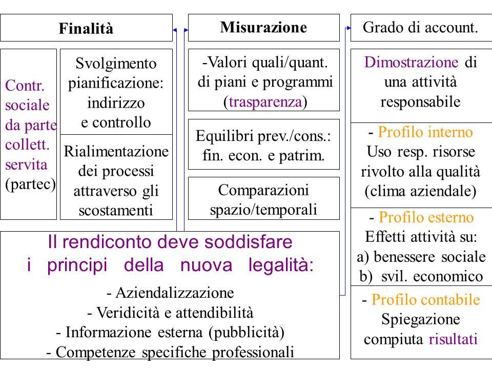 Finalità Svolgimento pianificazione: indirizzo e controllo Rialimentazione dei processi attraverso gli scostamenti Misurazione -Valori quali/quant. di