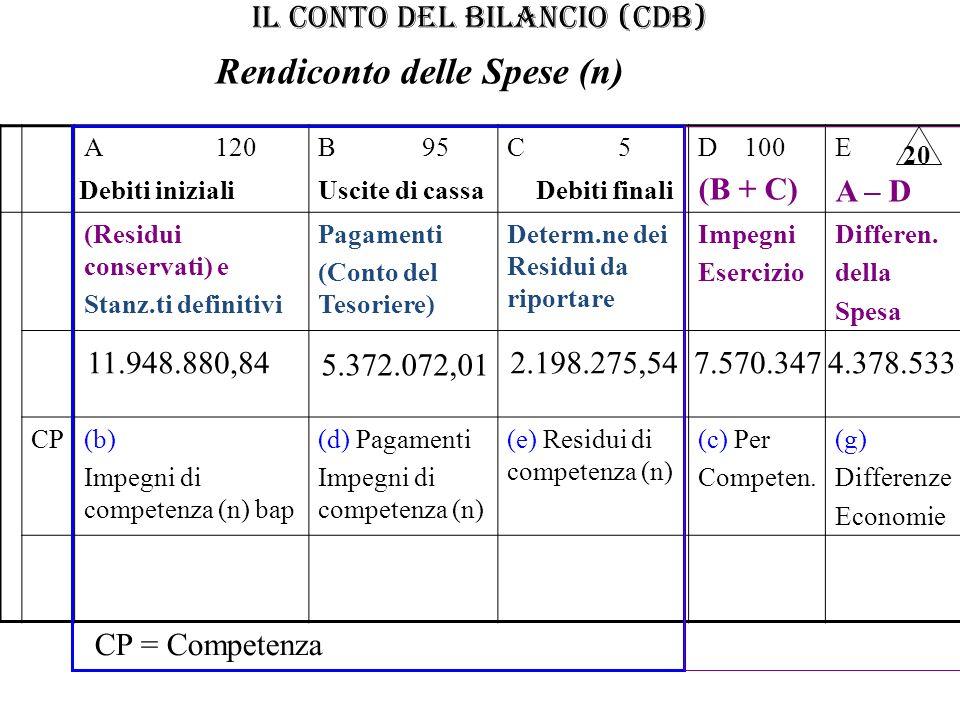 IL CONTO DEL BILANCIO (CdB) A 120B 95C 5D 100E (Residui conservati) e Stanz.ti definitivi Pagamenti (Conto del Tesoriere) Determ.ne dei Residui da rip