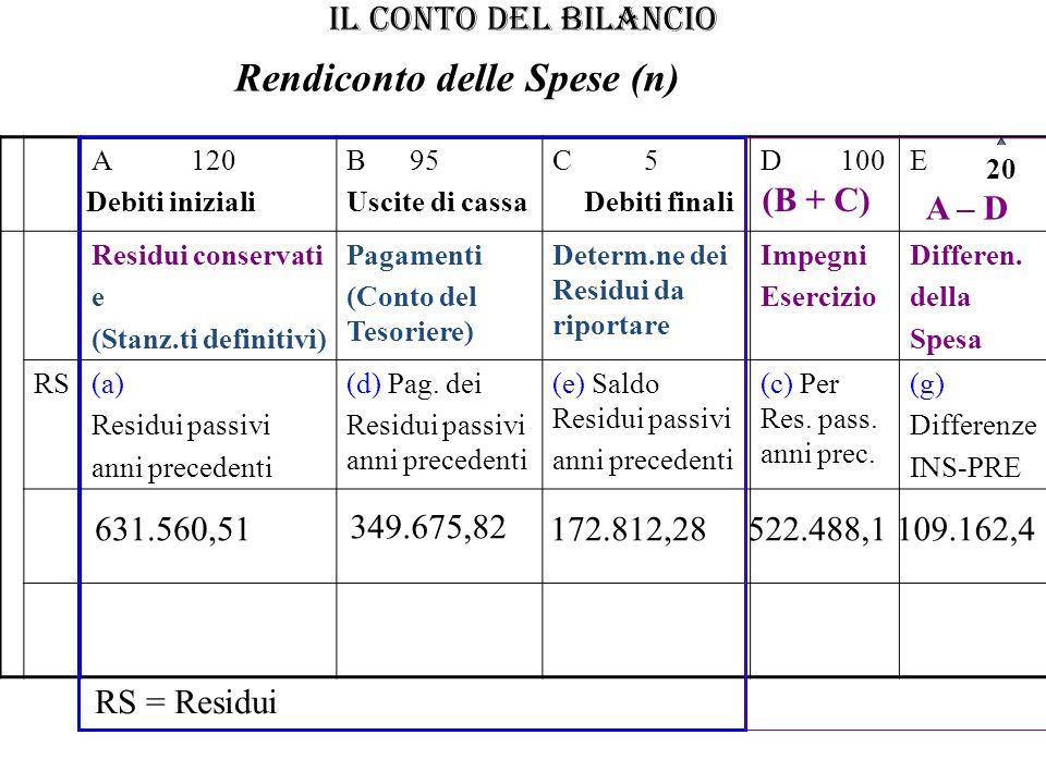 IL CONTO DEL BILANCIO A 120B 95C 5D 100E Residui conservati e (Stanz.ti definitivi) Pagamenti (Conto del Tesoriere) Determ.ne dei Residui da riportare