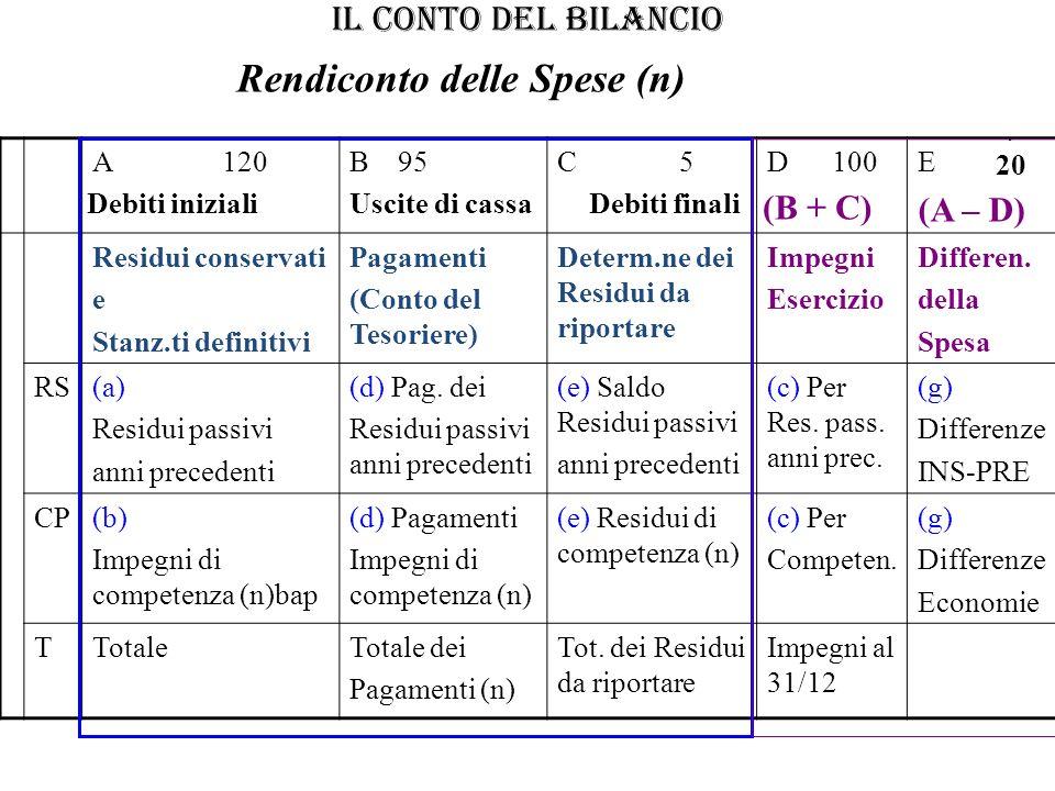 IL CONTO DEL BILANCIO A 120B 95C 5D 100E Residui conservati e Stanz.ti definitivi Pagamenti (Conto del Tesoriere) Determ.ne dei Residui da riportare I