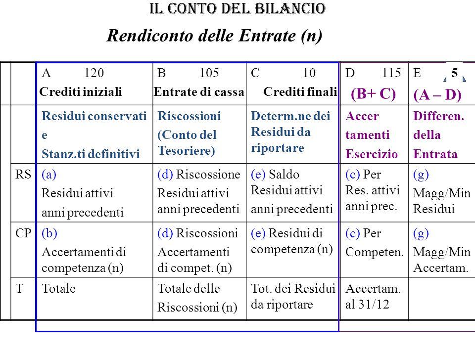 IL CONTO DEL BILANCIO A 120B 105C 10D 115E Residui conservati e Stanz.ti definitivi Riscossioni (Conto del Tesoriere) Determ.ne dei Residui da riporta