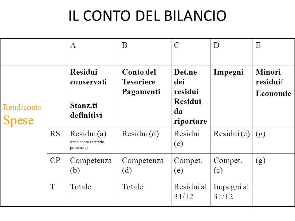 IL CONTO DEL BILANCIO ABCDE Rendiconto Spese Residui conservati Stanz.ti definitivi Conto del Tesoriere Pagamenti Det.ne dei residui Residui da riport