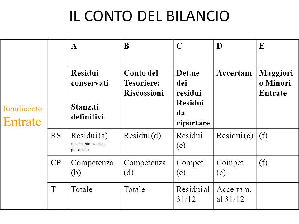 IL CONTO DEL BILANCIO ABCDE Rendiconto Entrate Residui conservati Stanz.ti definitivi Conto del Tesoriere: Riscossioni Det.ne dei residui Residui da r