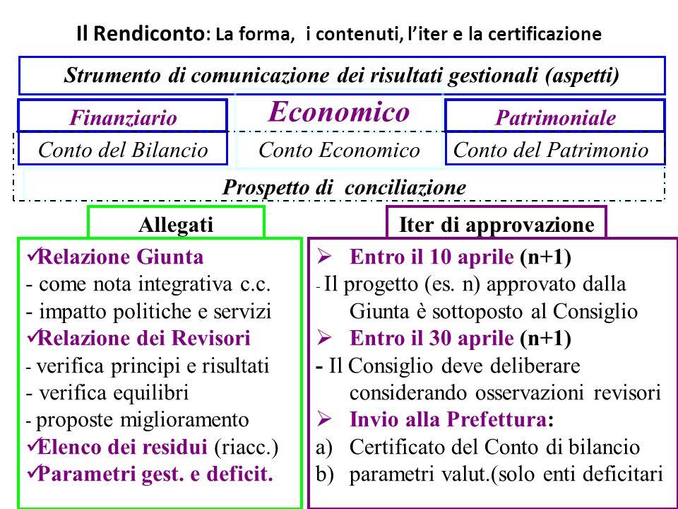 Il Rendiconto : La forma, i contenuti, liter e la certificazione Strumento di comunicazione dei risultati gestionali (aspetti) Finanziario Economico P