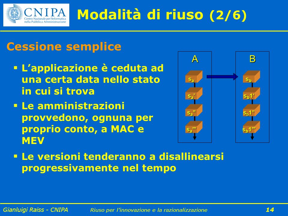 Gianluigi Raiss - CNIPA Riuso per linnovazione e la razionalizzazione 14 Modalità di riuso (2/6) Cessione semplice Lapplicazione è ceduta ad una certa