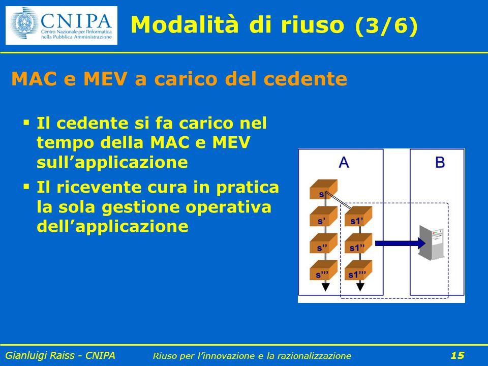 Gianluigi Raiss - CNIPA Riuso per linnovazione e la razionalizzazione 15 Modalità di riuso (3/6) MAC e MEV a carico del cedente Il cedente si fa caric