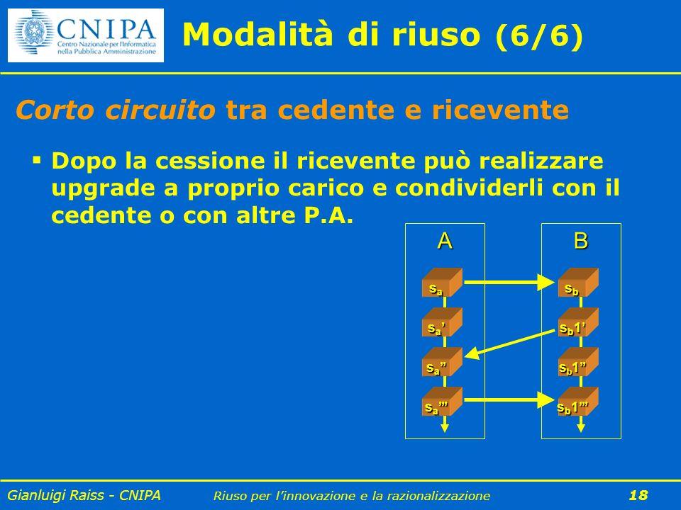Gianluigi Raiss - CNIPA Riuso per linnovazione e la razionalizzazione 18 Modalità di riuso (6/6) Corto circuito tra cedente e ricevente Dopo la cessio