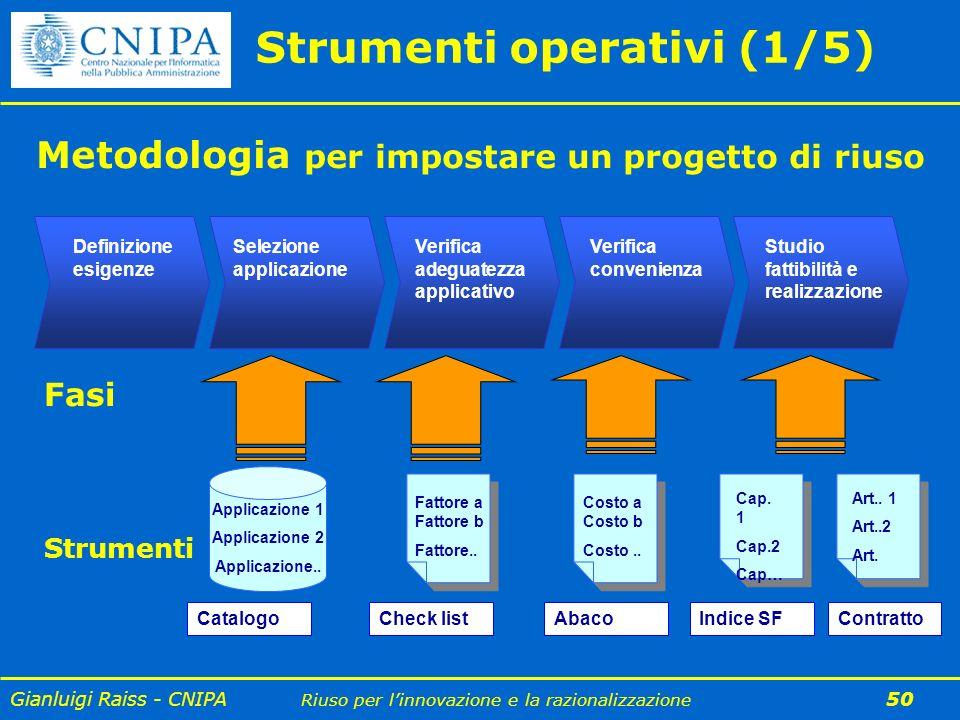 Gianluigi Raiss - CNIPA Riuso per linnovazione e la razionalizzazione 50 Strumenti operativi (1/5) Applicazione 1 Applicazione 2 Applicazione.. Fattor