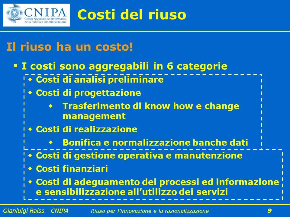Gianluigi Raiss - CNIPA Riuso per linnovazione e la razionalizzazione 9 Il riuso ha un costo! I costi sono aggregabili in 6 categorie Costi di analisi