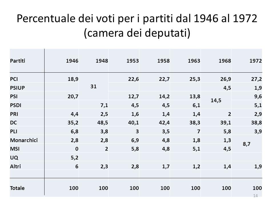 Percentuale dei voti per i partiti dal 1946 al 1972 (camera dei deputati) Partiti1946194819531958196319681972 PCI18,9 31 22,622,725,326,927,2 PSIUP4,5