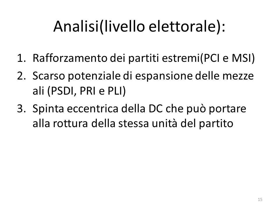 Analisi(livello elettorale): 1.Rafforzamento dei partiti estremi(PCI e MSI) 2.Scarso potenziale di espansione delle mezze ali (PSDI, PRI e PLI) 3.Spin