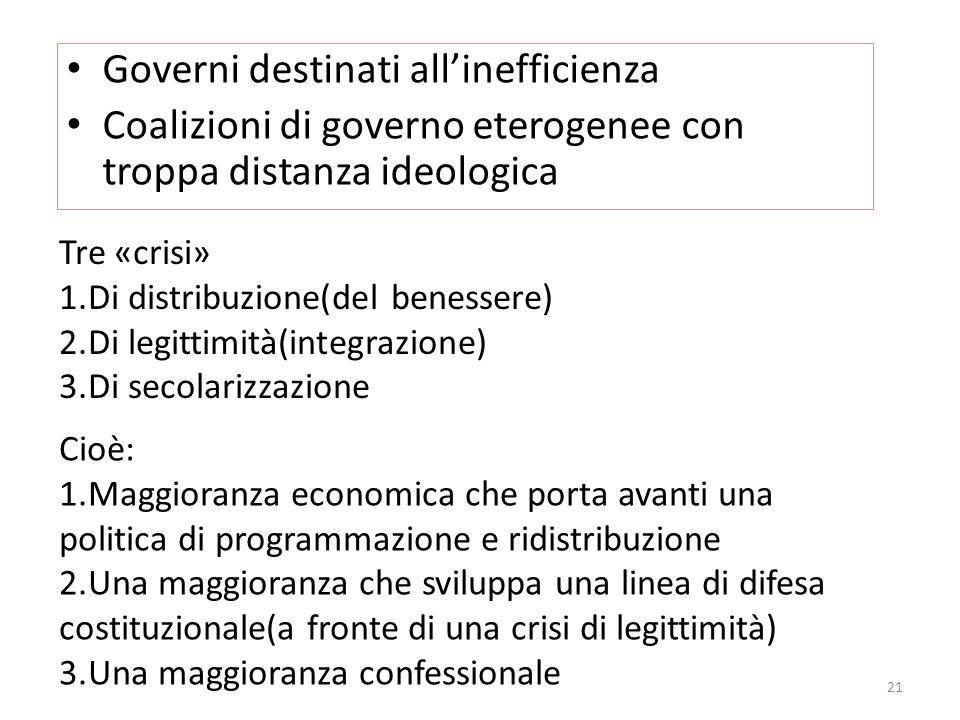 Governi destinati allinefficienza Coalizioni di governo eterogenee con troppa distanza ideologica Tre «crisi» 1.Di distribuzione(del benessere) 2.Di l