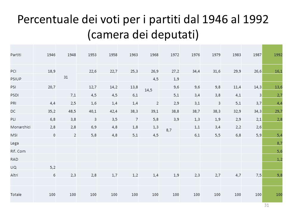 Percentuale dei voti per i partiti dal 1946 al 1992 (camera dei deputati) Partiti194619481953195819631968197219761979198319871992 PCI18,9 31 22,622,72
