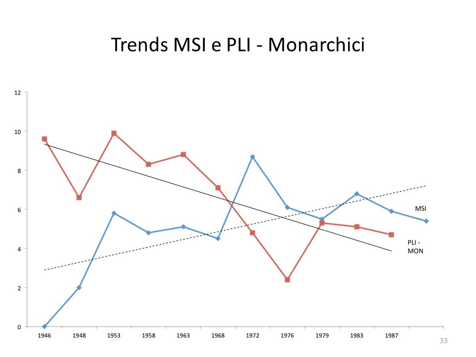 Trends MSI e PLI - Monarchici 33